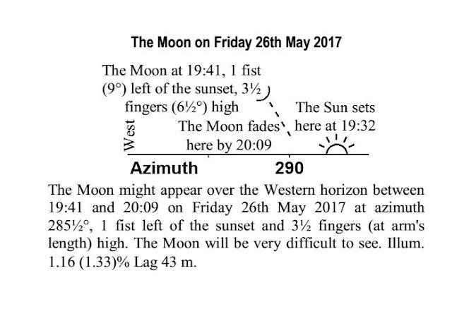 New moon sivan 5777 chart