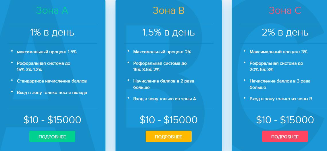 Инвестиции планы Myzonator
