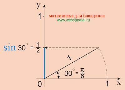 Синус 30. Синус 30 градусов равен 1/2. sin 30. Математика для блондинок.