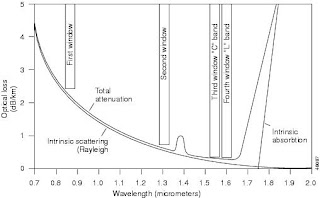 ioptic: High speed fiber optics for communication