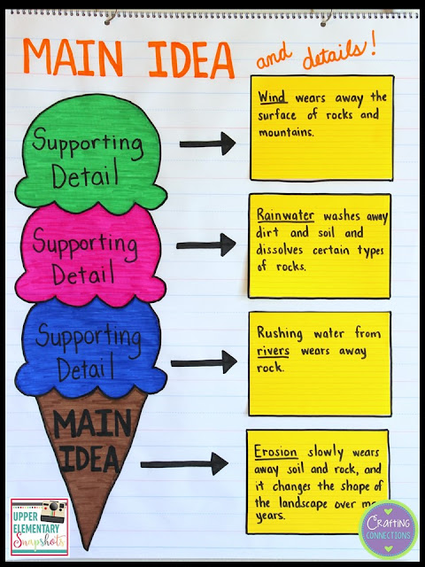 A main idea anchor chart that functions as a reusable graphic organizer! It can be used again and again across subject areas... just replace the sticky notes! After reading an excerpt from a textbook, have students determine the main idea and three supporting details. Check out the FREE student version!