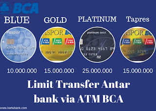 Diagram Limit transfer antar bank atm bca perhari