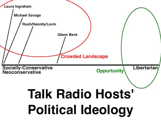 Libertarian Talk Radio: It's A Matter Of Differentiation