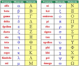 O Alfabeto Grego na Matemática