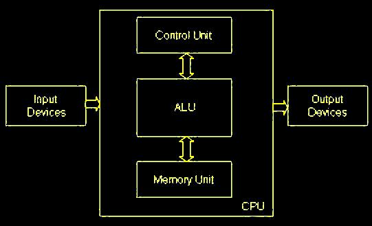 Various Component of computer and block diagram  कंप्यूटर और ब्लॉक आरेख के विभिन्न घटक