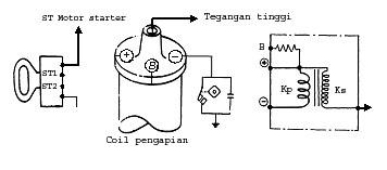 Logspot tugas remidi sistem pengapian pakguruharyadib perhatikan gambar wiring sistem pengapian konvensional dengan coil yang dilengkapi dengan internal ballast resistor ccuart Gallery