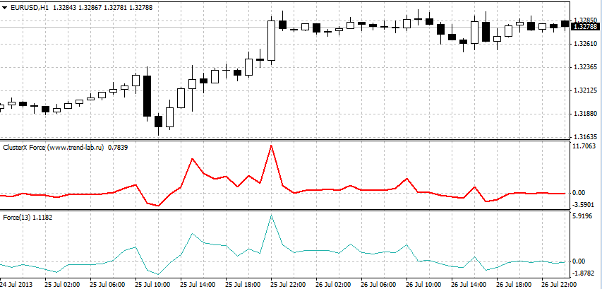 Xforce forex indicator