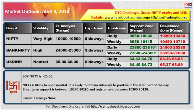 Indian Market Outlook: 20180409