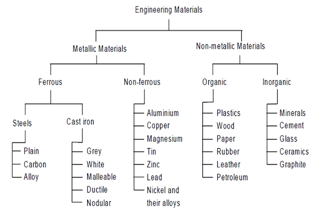 simply a classification of the products