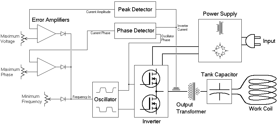 Induction Heater  Electrical Blog