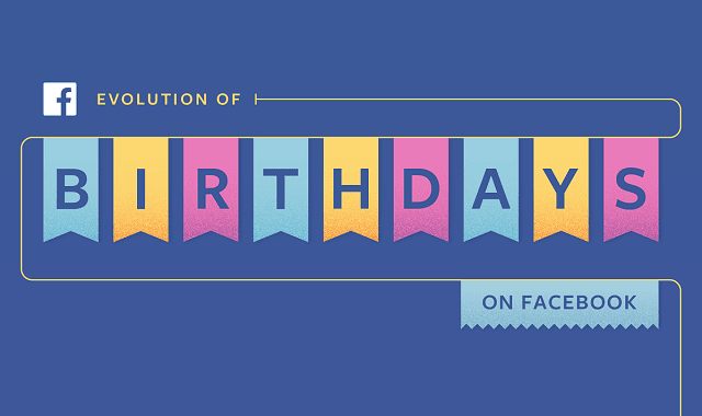 Evolution Of Birthdays On Facebook