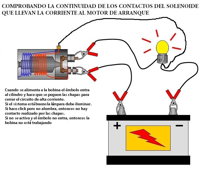 Solenoide Del Motor De Arranque Comprobaci 243 N Y Reparaci 243 N