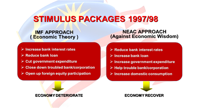 Stimulus Packages