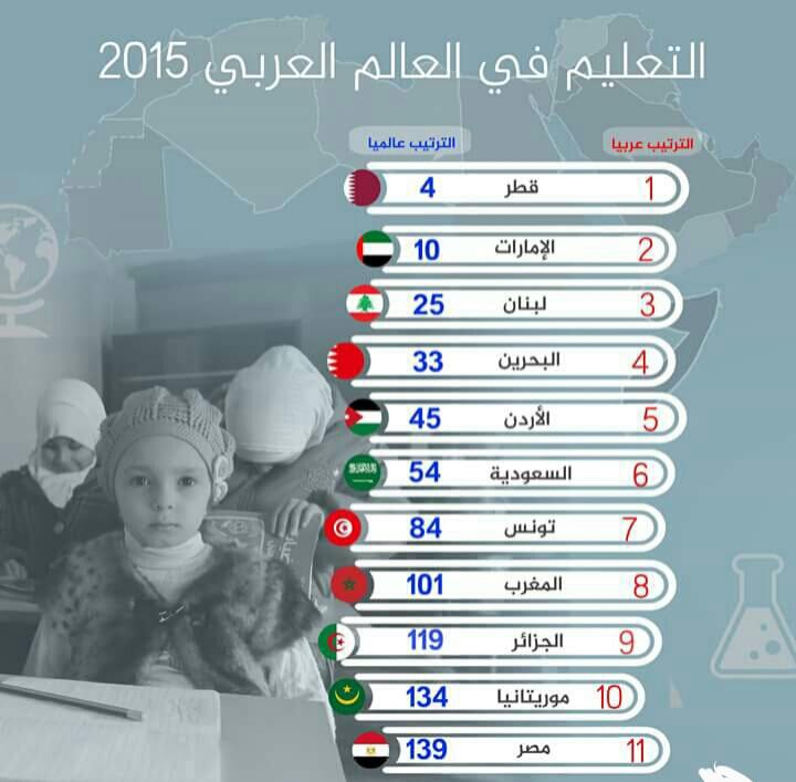 مصر تحتل المركز 139 فى جودة التعليم على مستوى العالم واخر الدول العربية