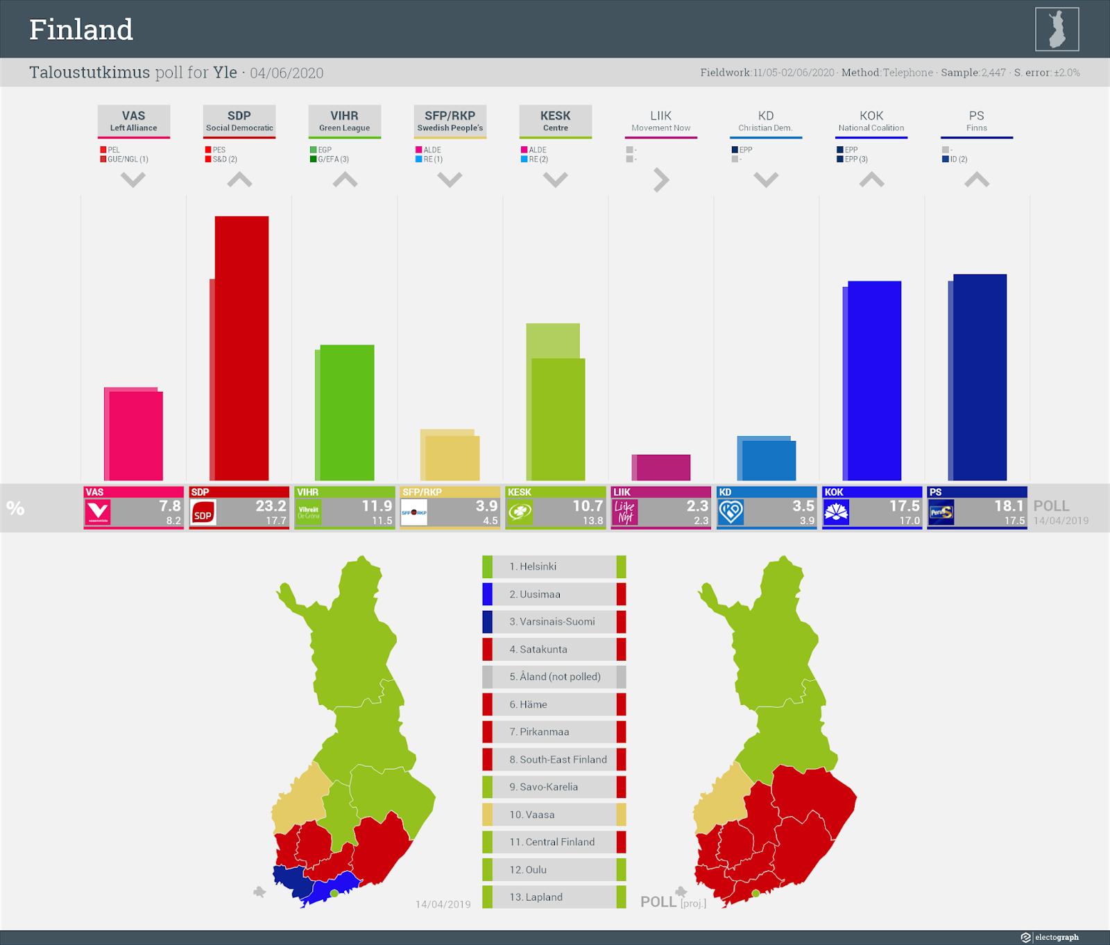FINLAND: Taloustutkimus poll chart for Yle, 6 June 2020