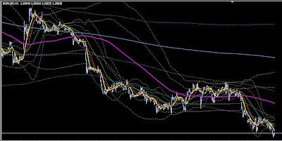 Grafik Mata Uang dalam Forex Trading dengan Indikator BBMA