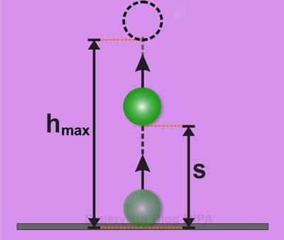 Rumus Ketinggian Maksimum Benda pada gerak vertikal ke atas (GVA)