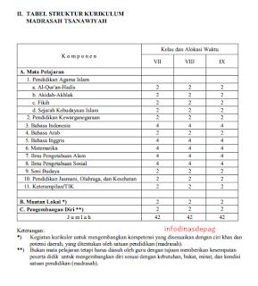 Tabel  JTM Struktur MTS