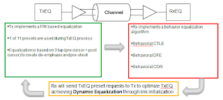 An overview of the elements of PCIe 3.0 dynamic link equalization