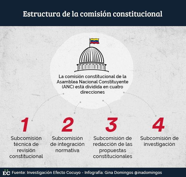 Estos son los 22 constituyentes que redactarán la nueva Constitución de Venezuela