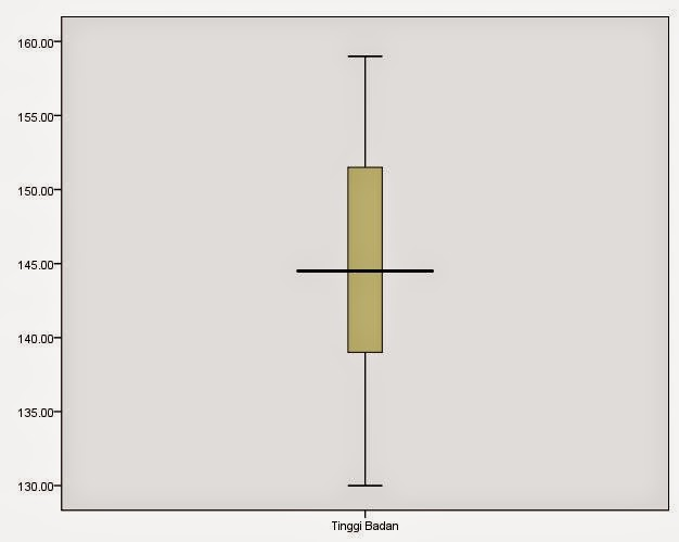 Box-plot Student T Test