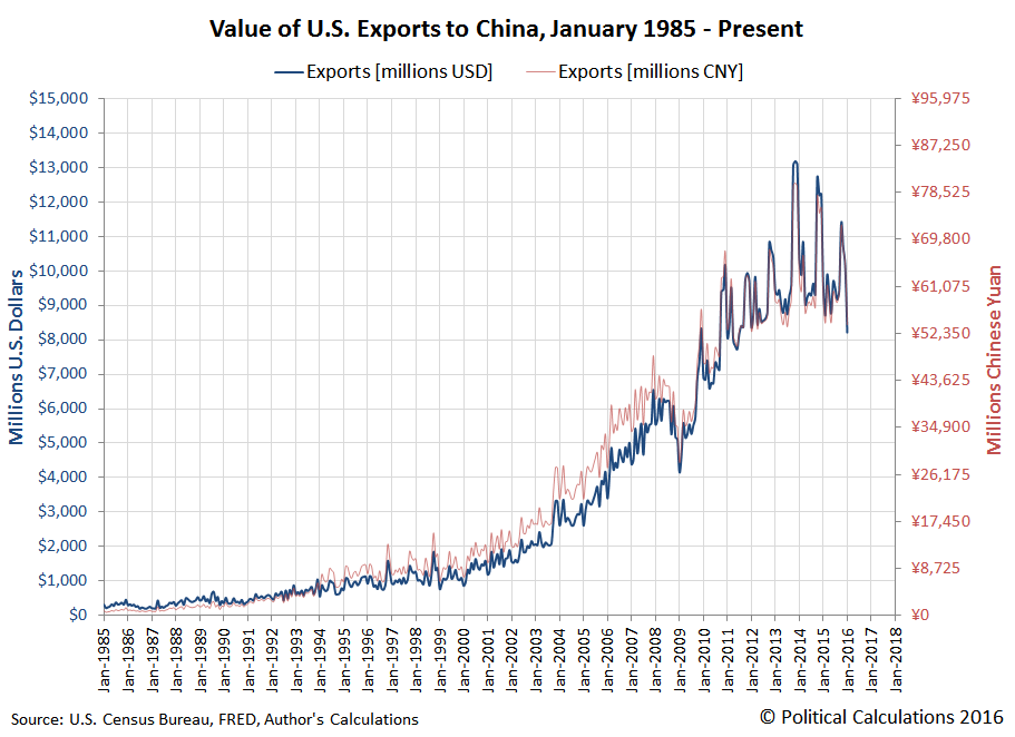 Value of U.S. Exports to China, January 1985 through January 2016