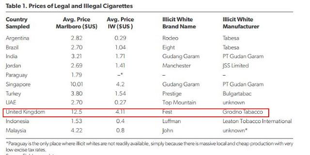 В Великобритании на черном рынке гродненские сигареты «Фест» стоят 4 доллара, «Мальборо» — 12…