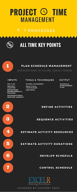 Easy way to Learn Project Time Management Processes - Schedule - schedule management plan