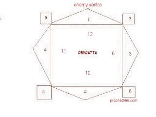 Hindu Yantra to restrain enemies