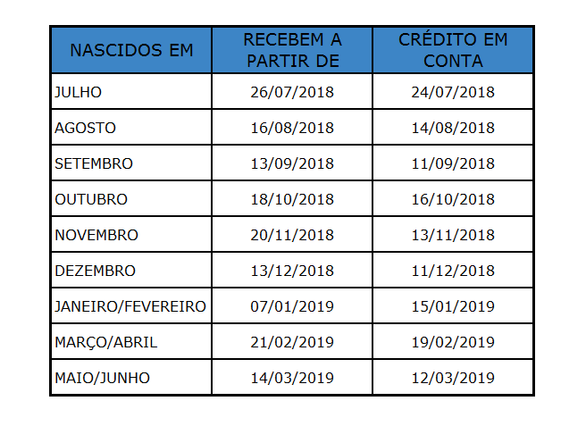Tabela PIS 2018/2019