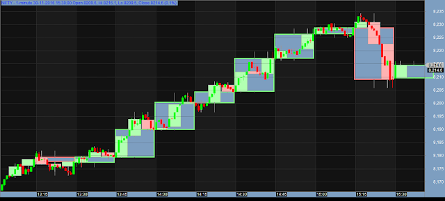 Multiple Timeframe Candlestick Chart