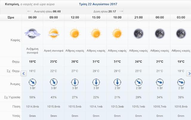 Ο καιρός σήμερα Τρίτη 22 Αυγούστου 2017 στην Κατερίνη