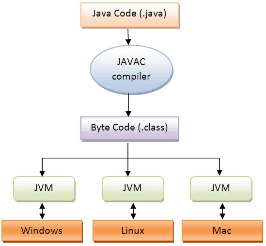 java program execution