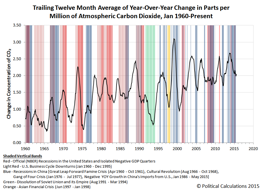Trailing Twelve Month Average of Year-Over-Year Change in Parts per Million of Atmospheric Carbon Dioxide, Jan 1960-Aug 2015