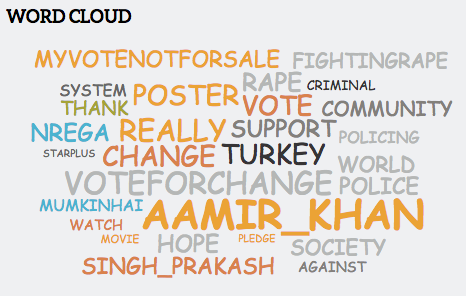 Satyamev Jayate Insights: Word Cloud