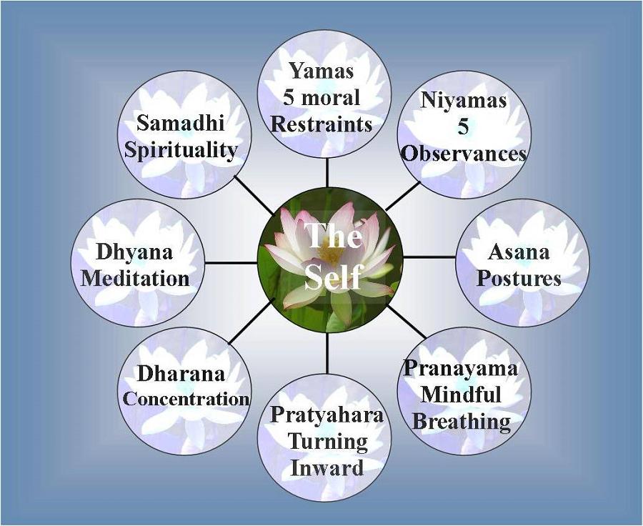 Risultati immagini per patanjali yoga sutra