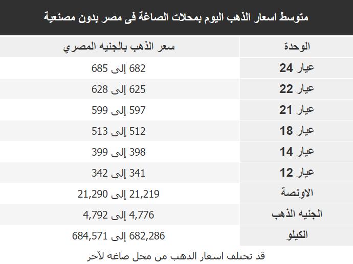 اسعار الذهب اليوم فى مصر Gold الجمعة 5 اكتوبر 2018