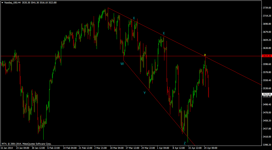 NASDAQ wave Analysis