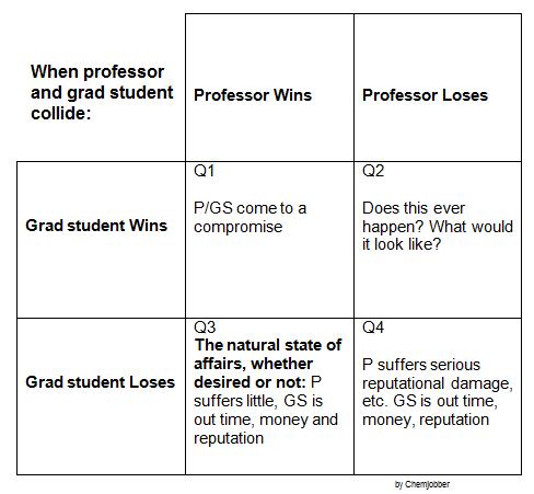 Can graduate students dating professors