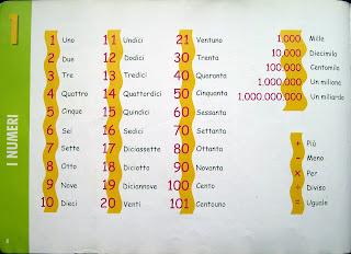 Уроки итальянского, цифры