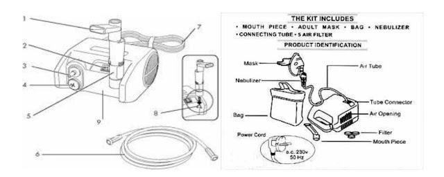 Cara Menggunakan Nebulizer di Rumah