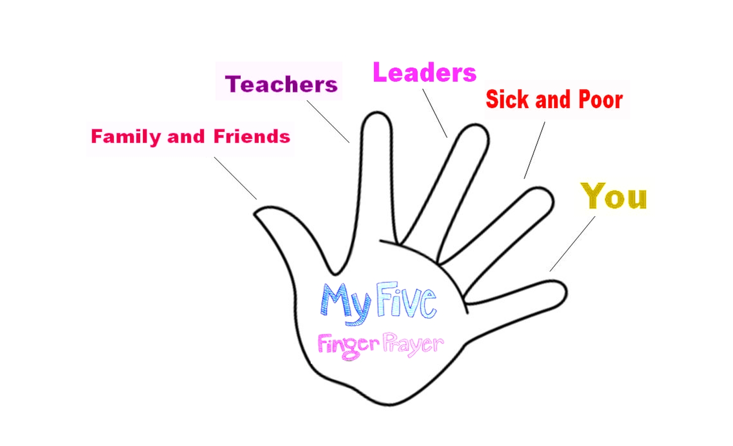 This is an image of Ambitious Five Finger Prayer Printable