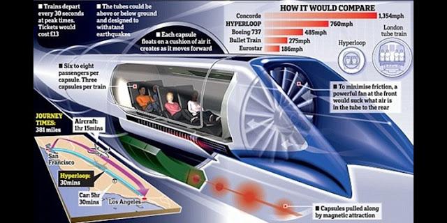 Mengenal Teknologi Terbuka Hyperloop yang Bisa Bergerak Setara Kecepatan Suara