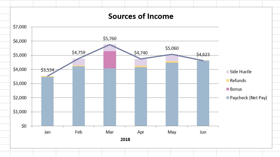 My early retirement journey - income and expense report for Jun 2018.