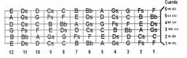 notas diapason de la guitarra