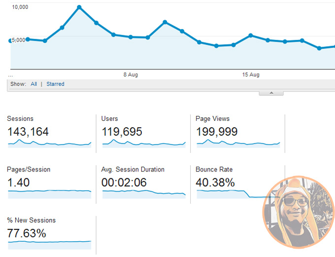 Trafik Blog Untuk Bulan Ogos 2016