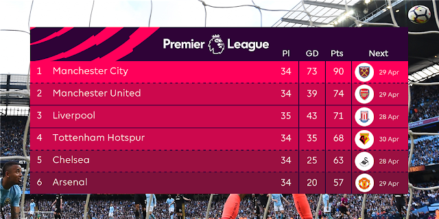 Premier league top 6 table