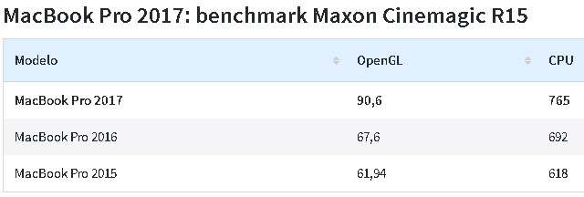 Apple Macbook Pro 15 2017 benchmark