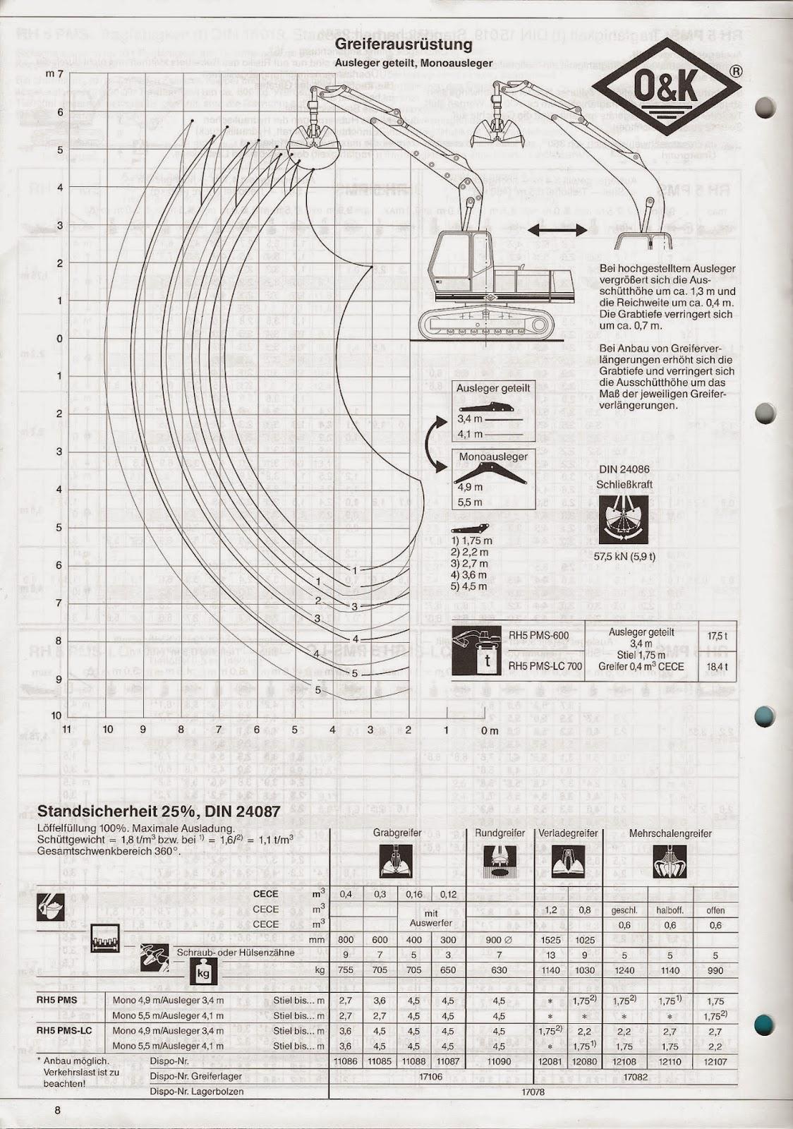 RS-O&K Baumaschinen: O&K RH 5 Technische Daten