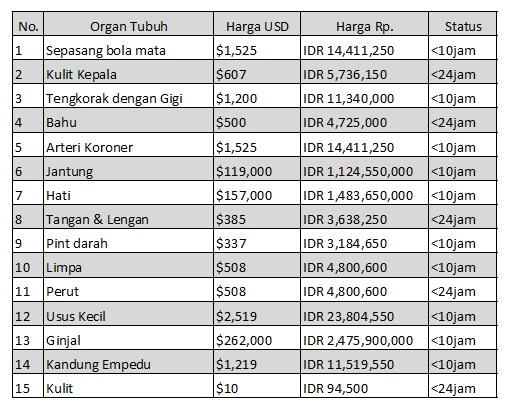 Daftar harga organ tubuh anda di pasar ilegal
